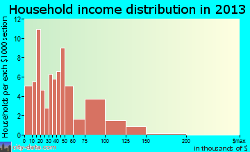 Preston household income distribution