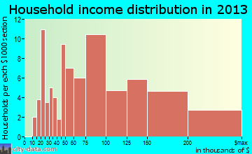 Robins household income distribution