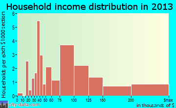 Shueyville household income distribution