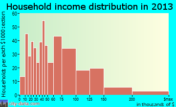 Sitka household income distribution