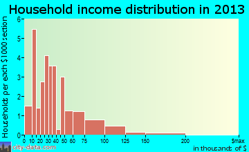 Spillville household income distribution