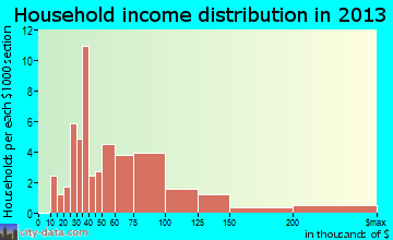 Treynor household income distribution