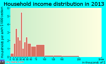 Union household income distribution