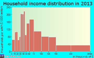 Urbandale household income distribution