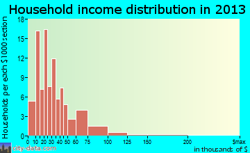 Villisca household income distribution