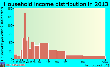 Waukee household income distribution