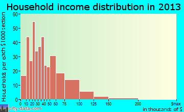 Waukon household income distribution