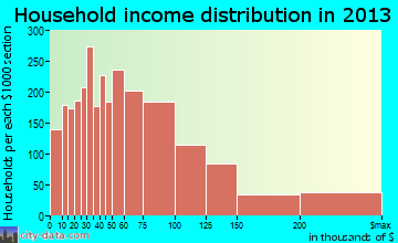West Des Moines household income distribution