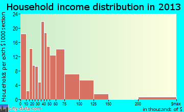 West Liberty household income distribution