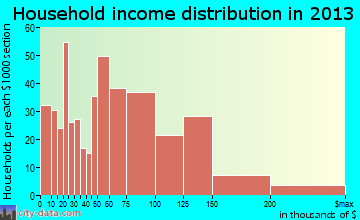Tanaina household income distribution