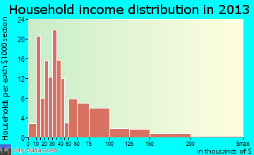 Alta household income distribution