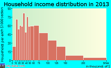 Altoona household income distribution