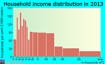 Bettendorf household income distribution