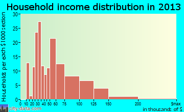 Bondurant household income distribution