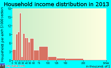 Tok household income distribution