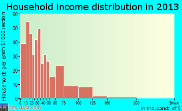 Centerville household income distribution