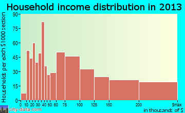 Clive household income distribution