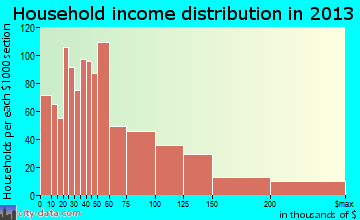Coralville household income distribution