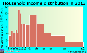 Unalaska household income distribution