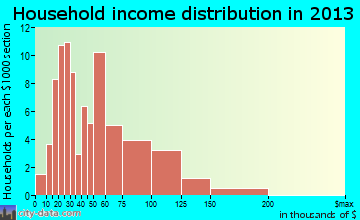 Dysart household income distribution