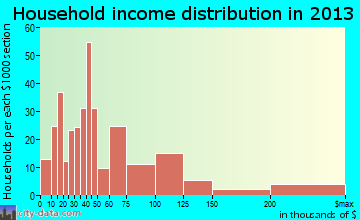 Eldridge household income distribution