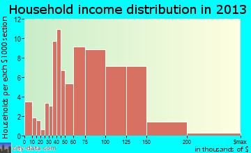 Ely household income distribution