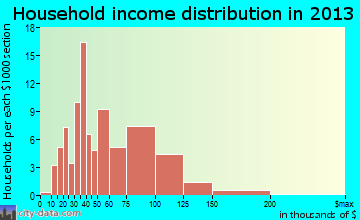 Epworth household income distribution