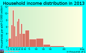 Gilbertville household income distribution