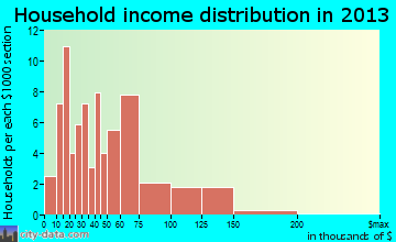 Glidden household income distribution