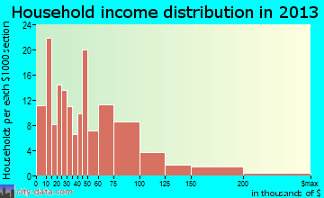 Grundy Center household income distribution