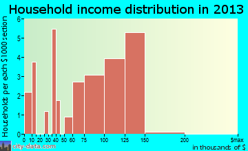 Womens Bay household income distribution