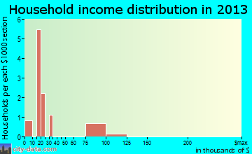 Akhiok household income distribution