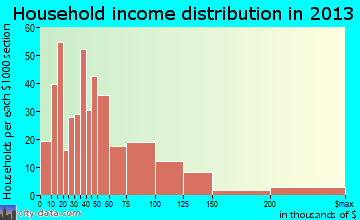 Independence household income distribution