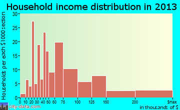 Le Claire household income distribution