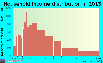 Anchorage household income distribution