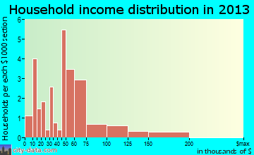 Montour household income distribution