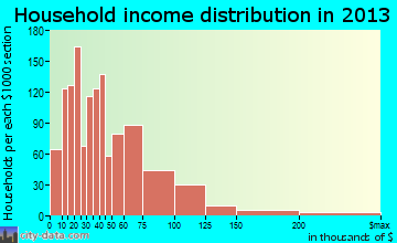 Muscatine household income distribution