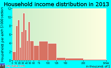 Moville household income distribution