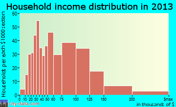 Norwalk household income distribution