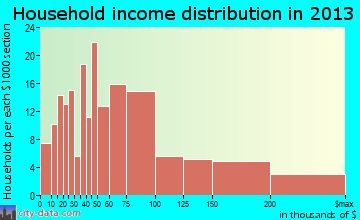 Bethel household income distribution