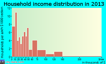 Greensburg household income distribution