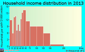 Goddard household income distribution