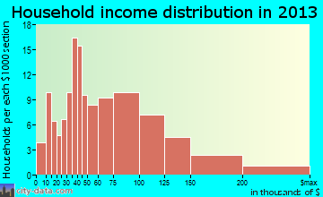 Butte household income distribution
