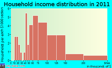 Countryside household income distribution