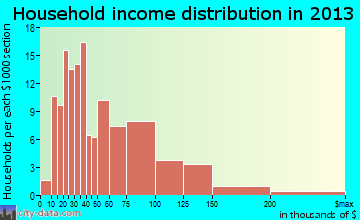 Cheney household income distribution