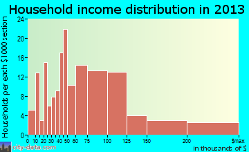 Basehor household income distribution