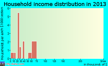 Athol household income distribution
