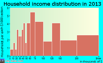 Westwood Hills household income distribution