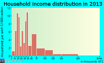 Wathena household income distribution