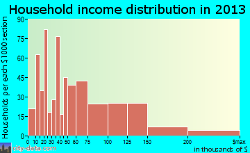 College household income distribution